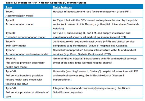 Models PPP in EU